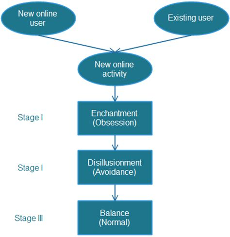 Short essay advantages and disadvantages of internet